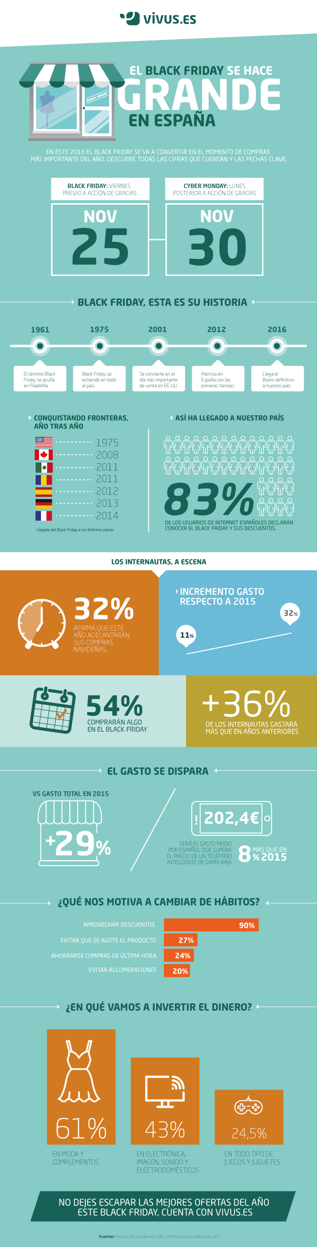 infografia black friday en cifras