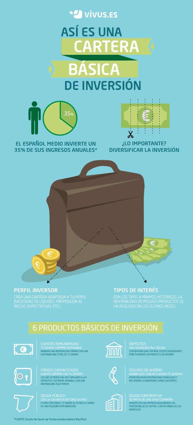 Infografía cartera de inversión
