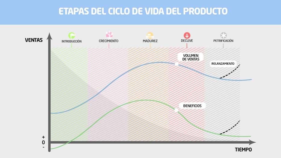 ¿Cuál es el ciclo de vida de un producto?