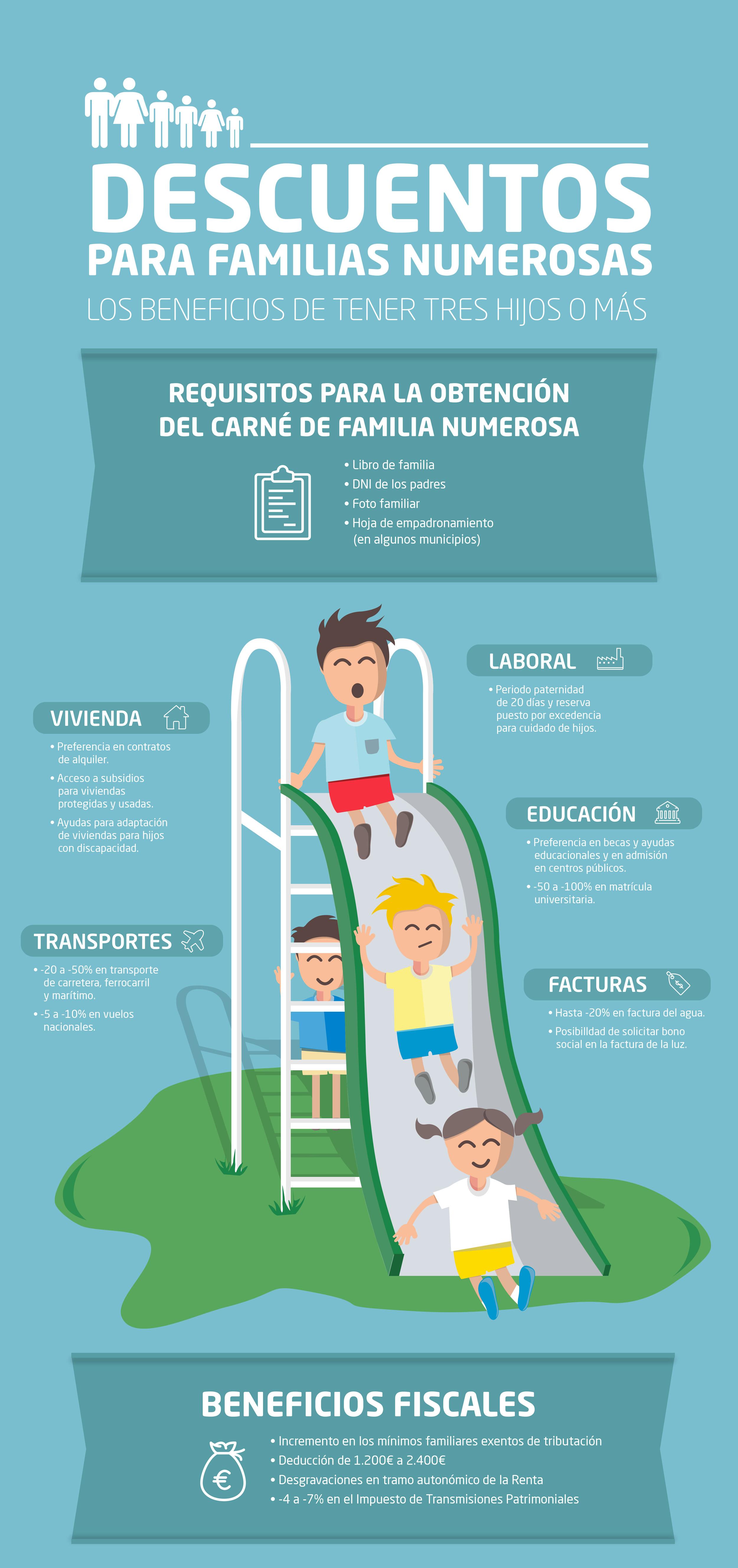 Infografía descuentos para familia numerosa
