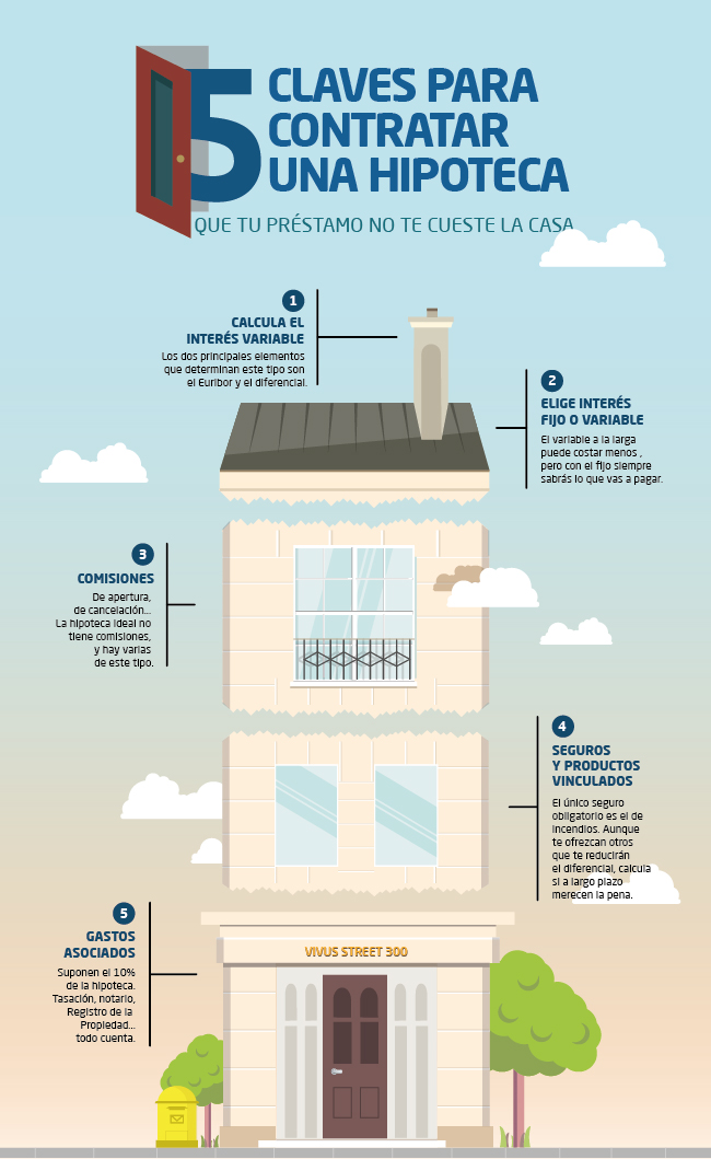 infografia claves hipoteca