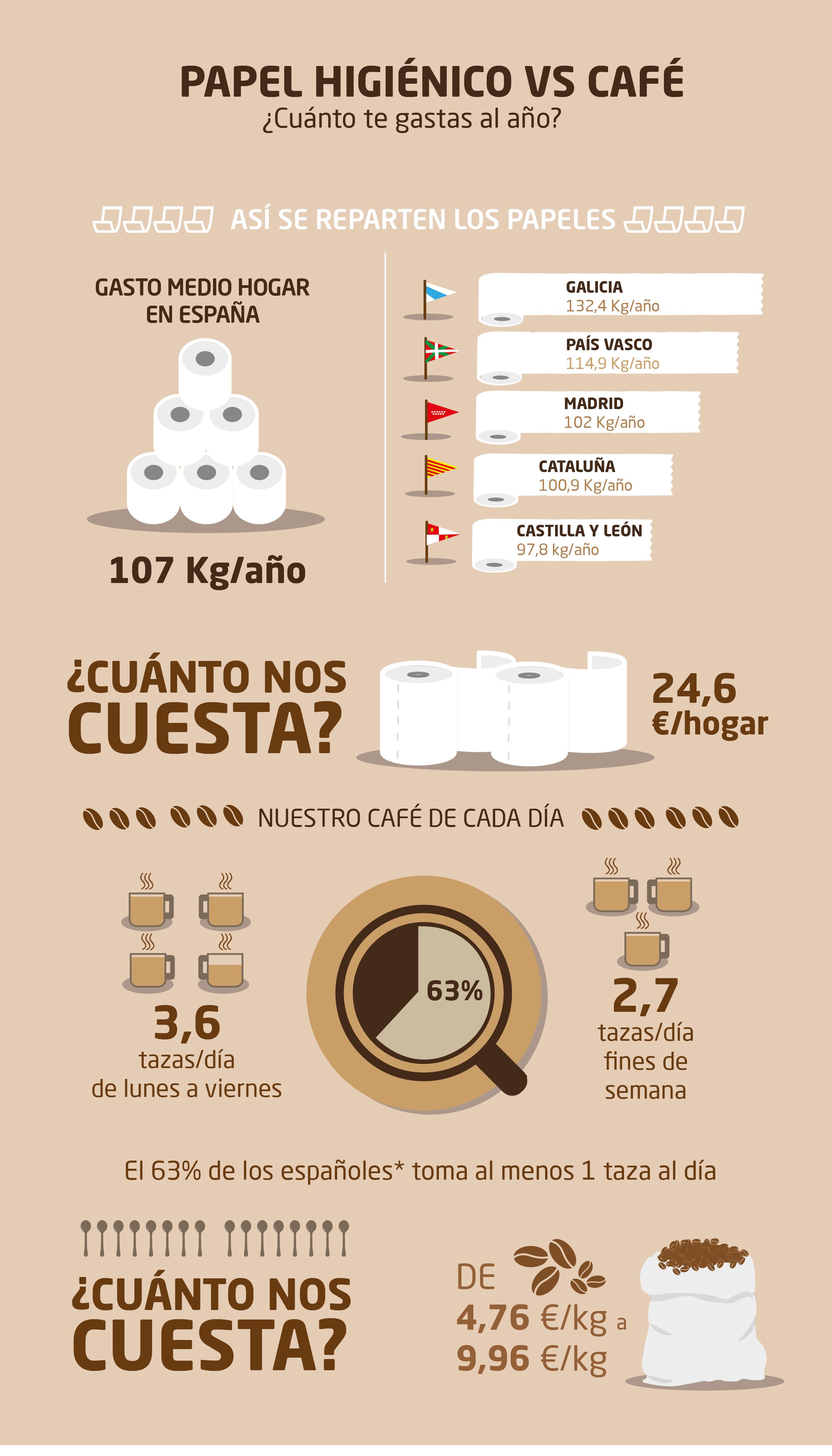 Infografía cuánto gastas al año en café y en papel higiénico