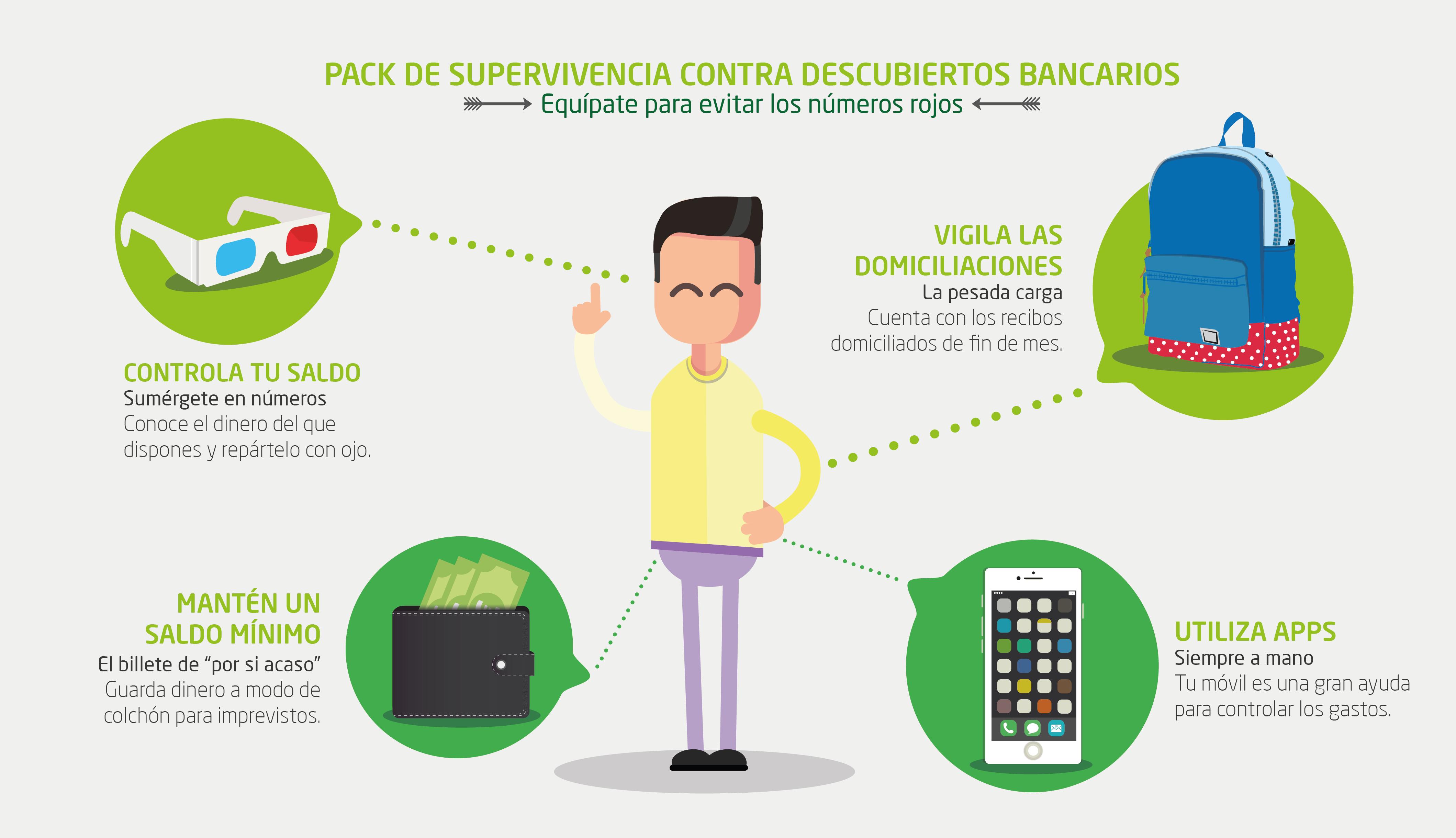 Infografía descubierto bancario vivus.es