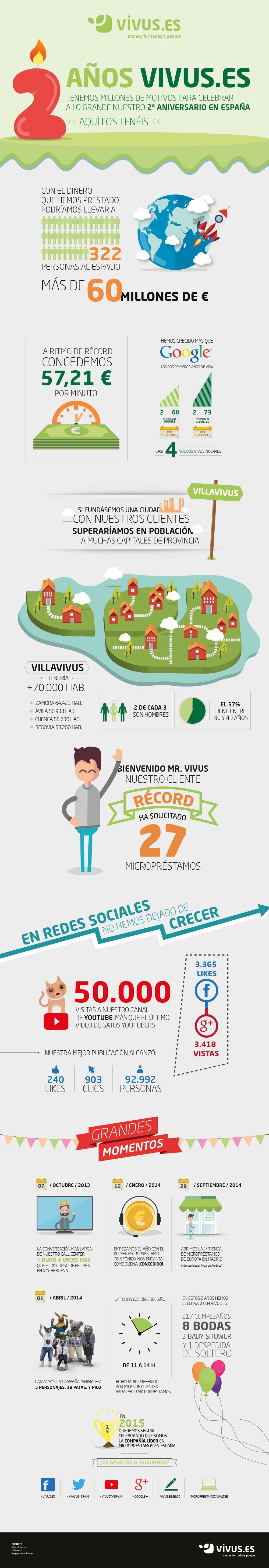 Infografía 2 años de vivus