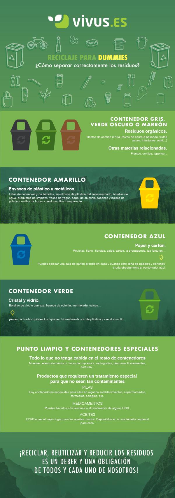 infografia_vivus_Reciclaje_para_dummies