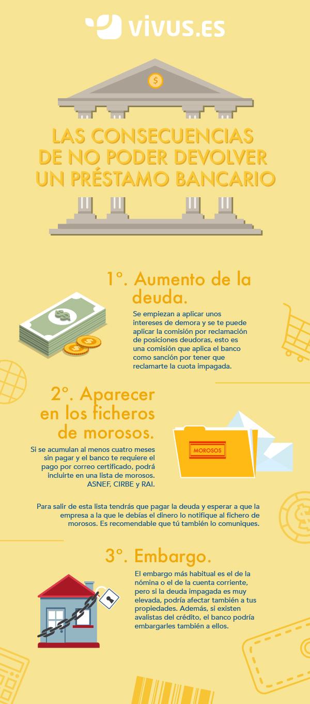 infografia no devolver un préstamo
