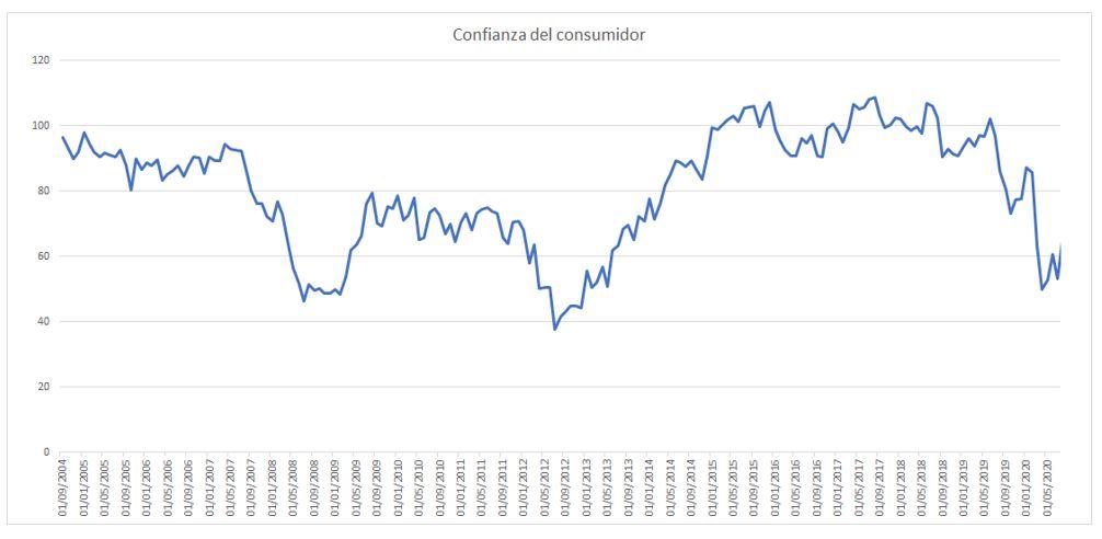 Evolución confianza del consumidor