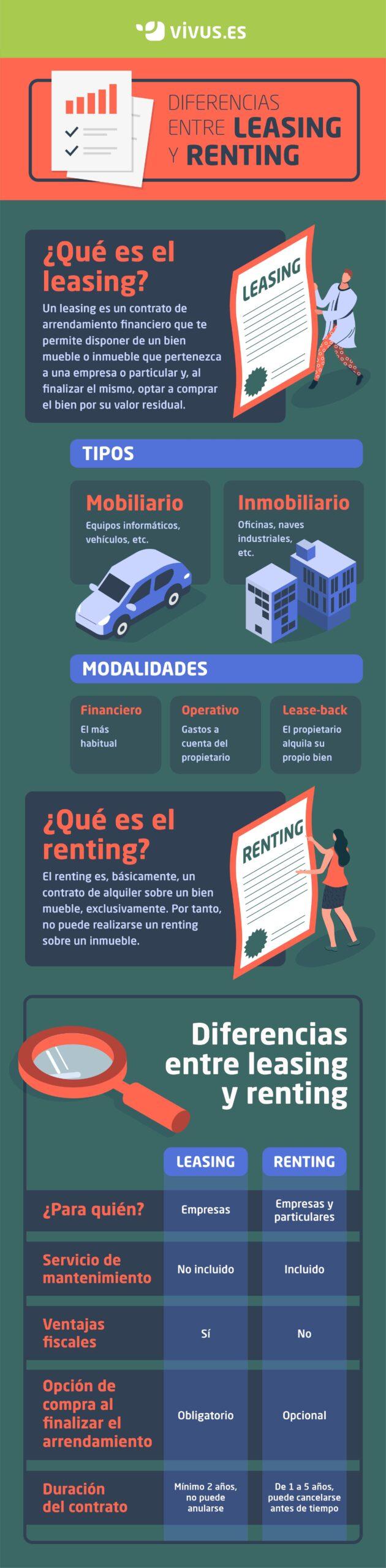 Infografía | Diferencias entre leasing y renting