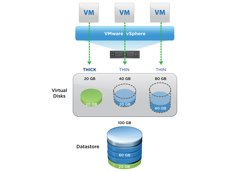 How to Reduce Your VMware Disk Storage Use