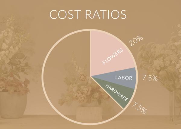 Studio Mondine Cost Ratios