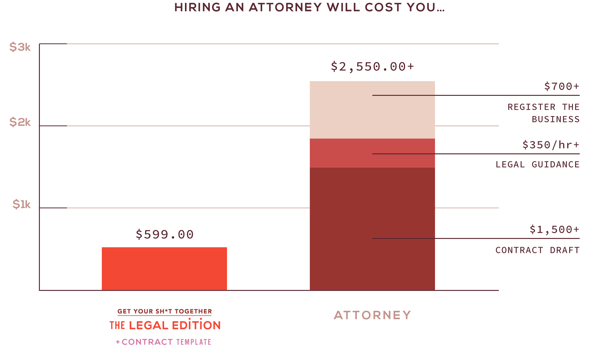 The cost of hiring an attorney comparison