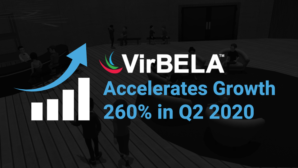 VirBELA Accelerates Growth 260% in Q2 2020