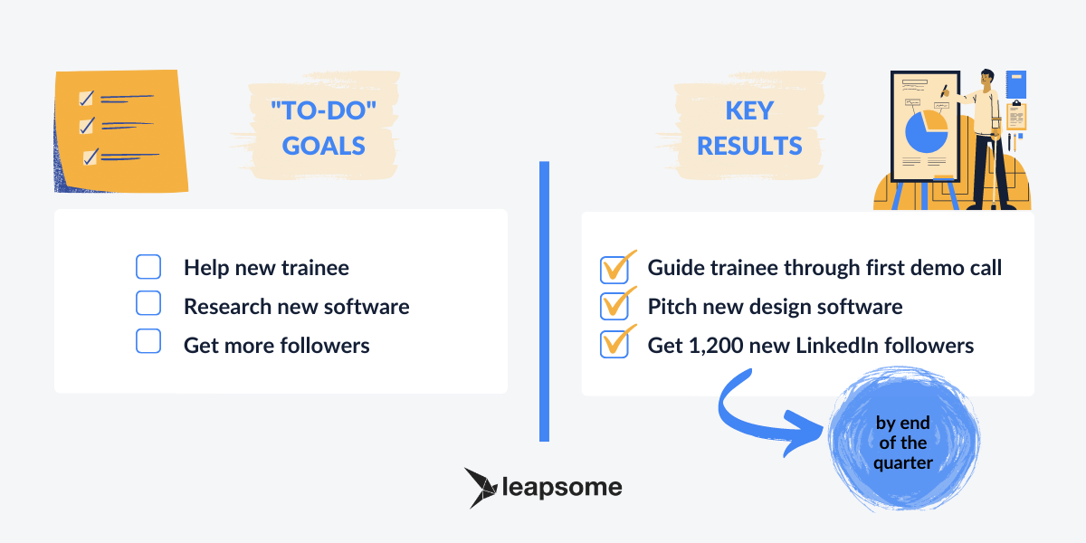 """What Are OKRs?"" A Guide to Setting the Right Objectives and Key Results [with Infographic] by Leapsome"