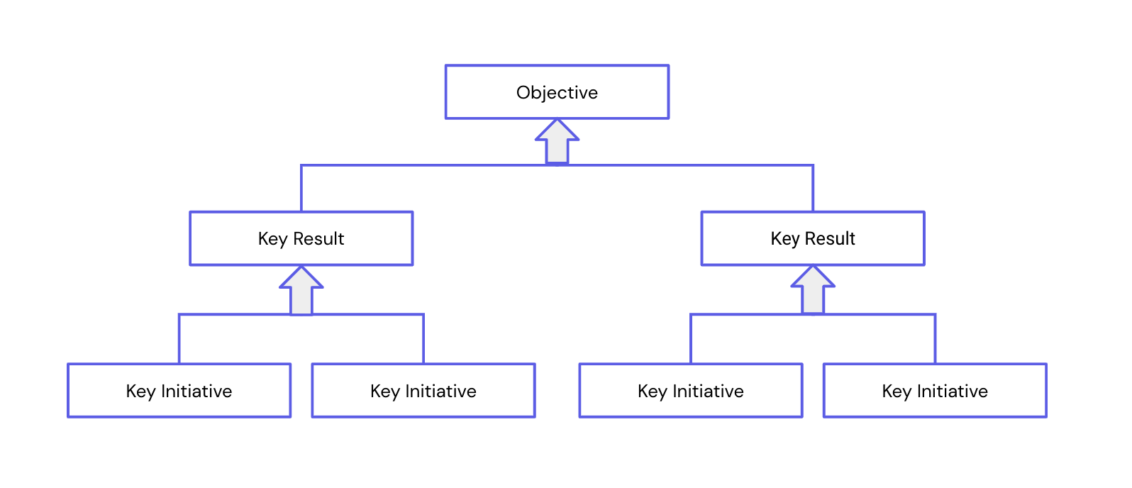 A diagram showing how goals are structured with key initiatives feeding into key results which then feed into the objective