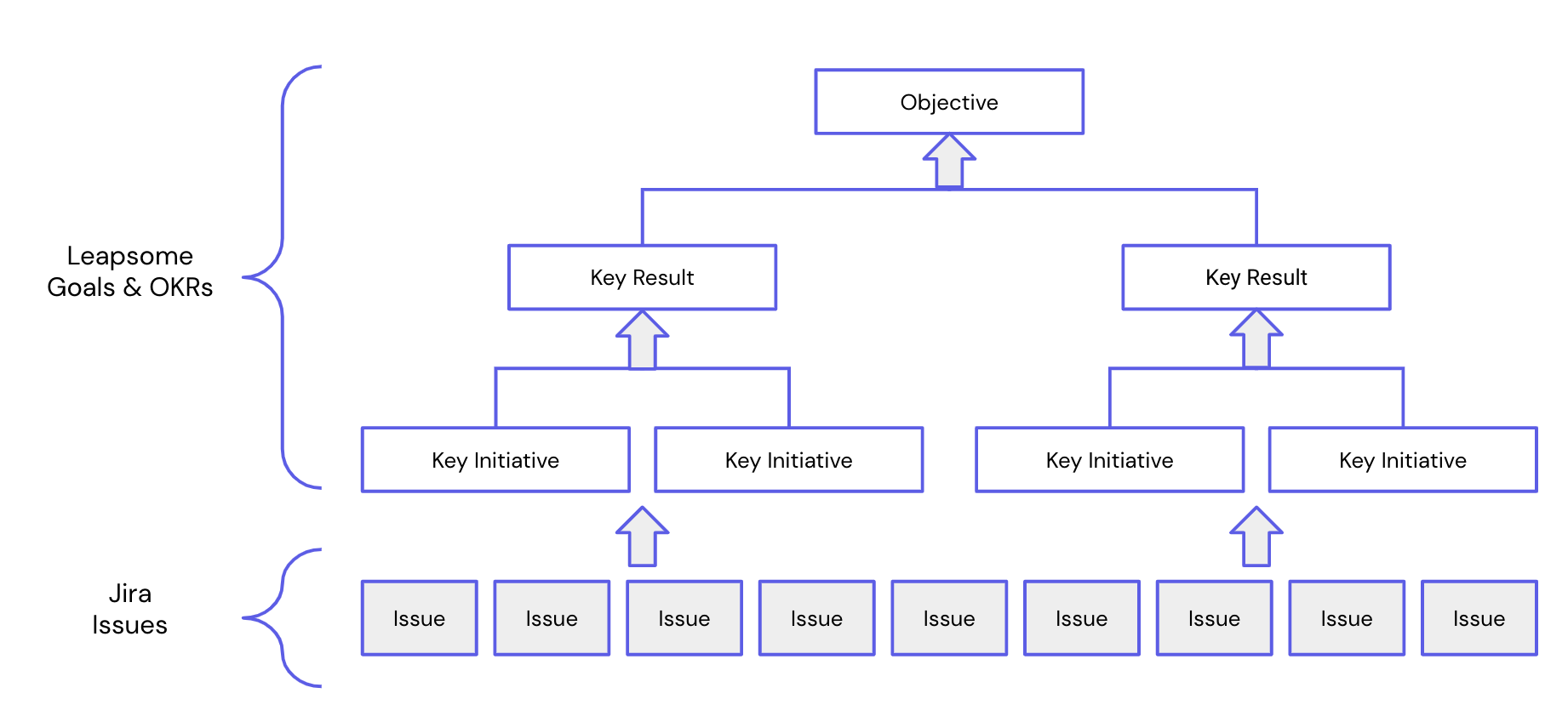 A diagram showing how Jira issues can be connected Leapsome goals
