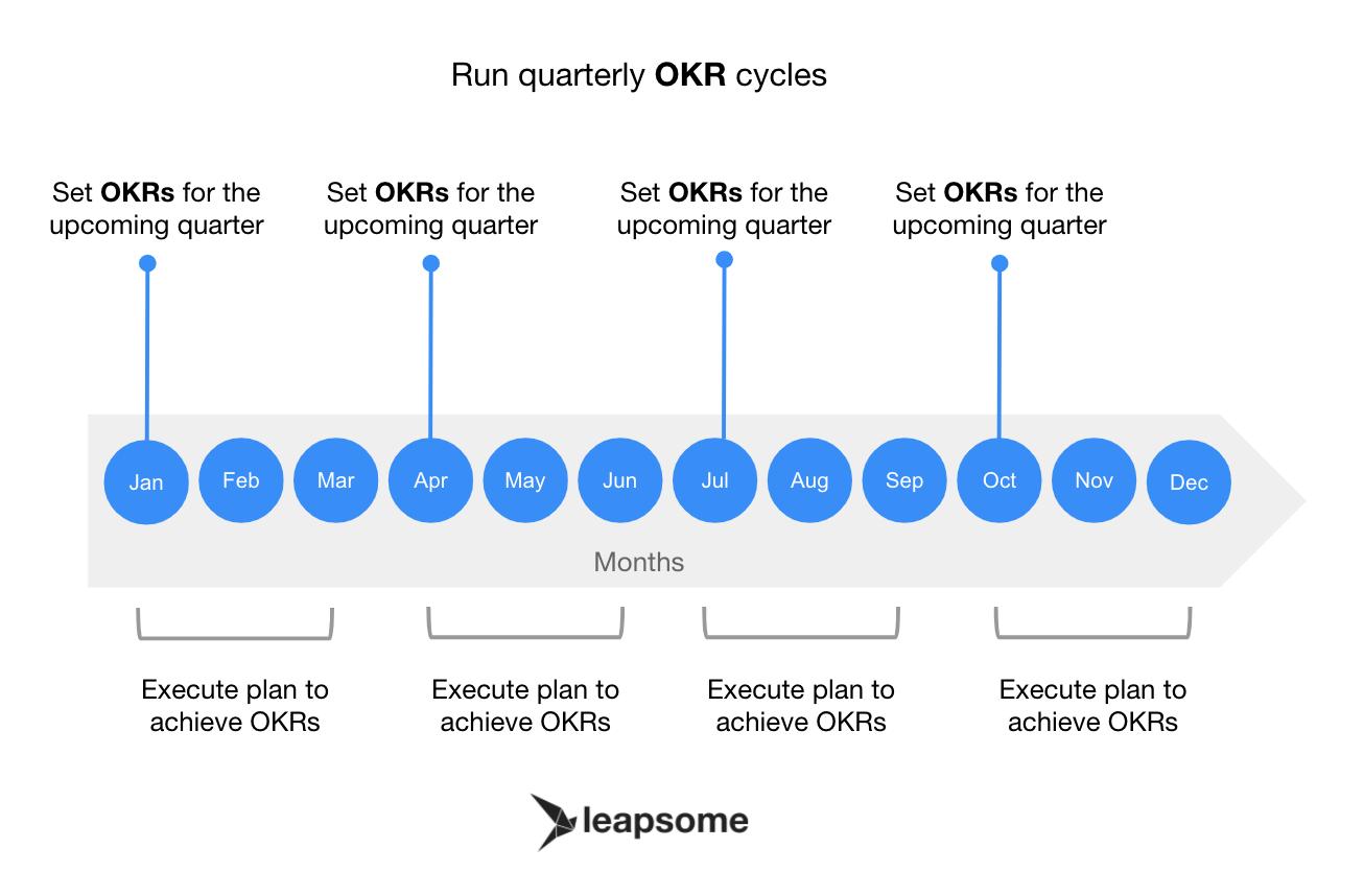 Run quarterly OKR cycles