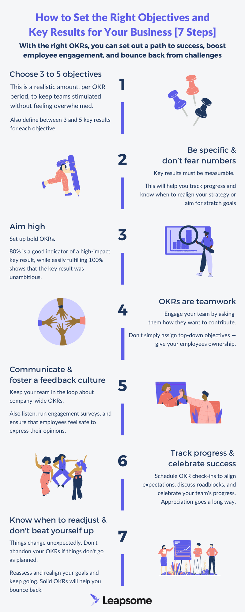 How to Set the Right Objectives and Key Results for Your Business [7 Steps] [Infographic] by Leapsome