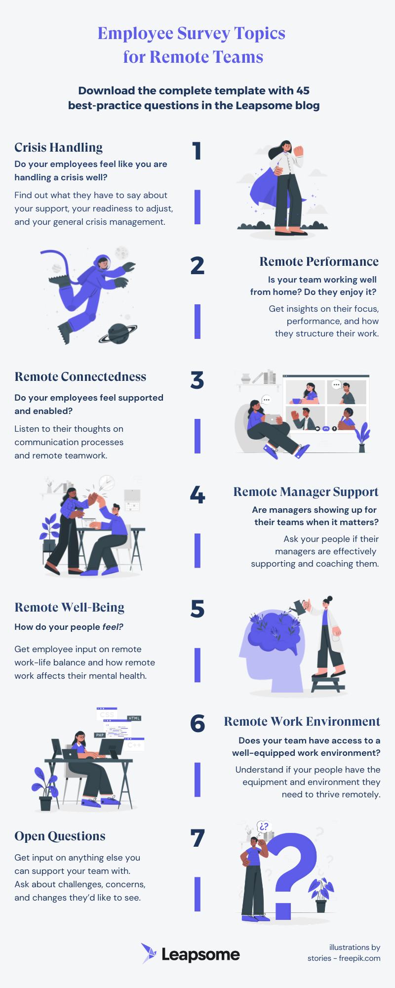 45 High-Impact Survey Questions to Ask Remote Employees [Free Template and Infographic] by Leapsome