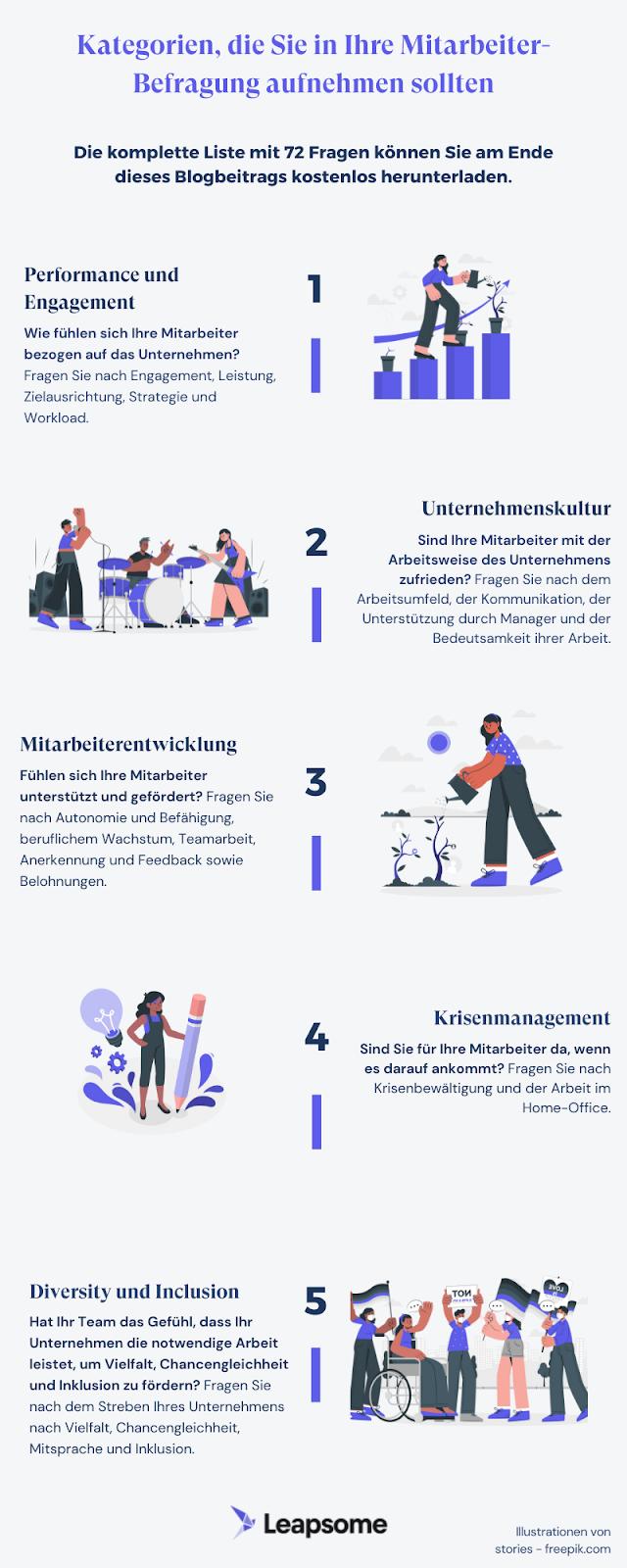Mitarbeiter-Befragungen: Eine Liste mit 72 Fragen aus 22 Kategorien [Kostenloses Template + Infografik] von Leapsome