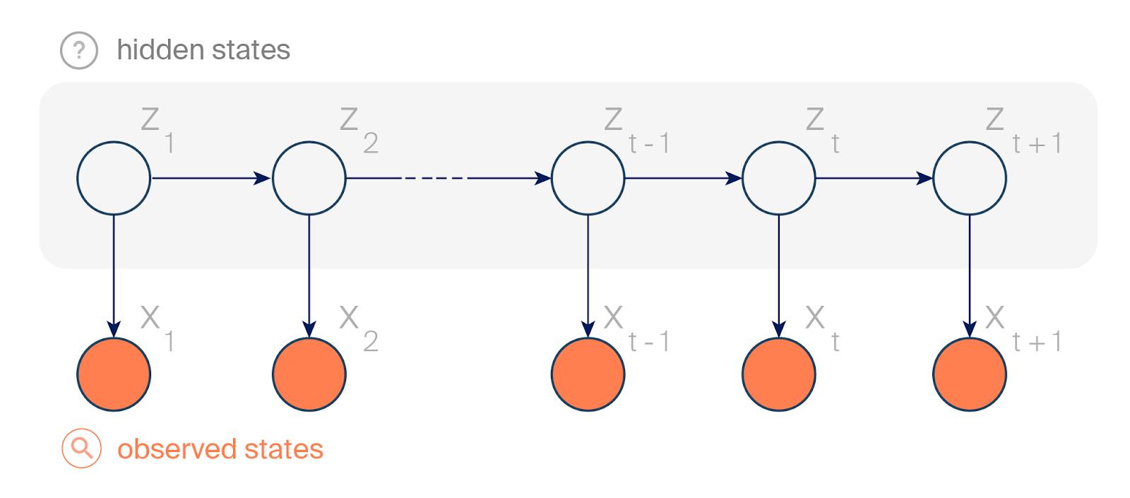 Graphical representation of a hidden Markov model.