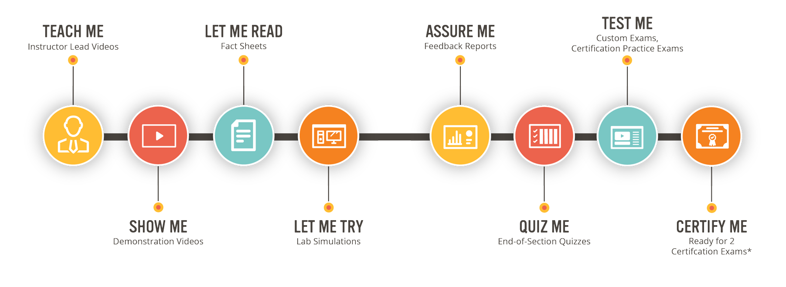TestOut's 8 Learning Components - Teach Me, Show Me, Let Me Read, Let Me Try, Assure Me, Quiz Me, Test Me, and Certifiy Me