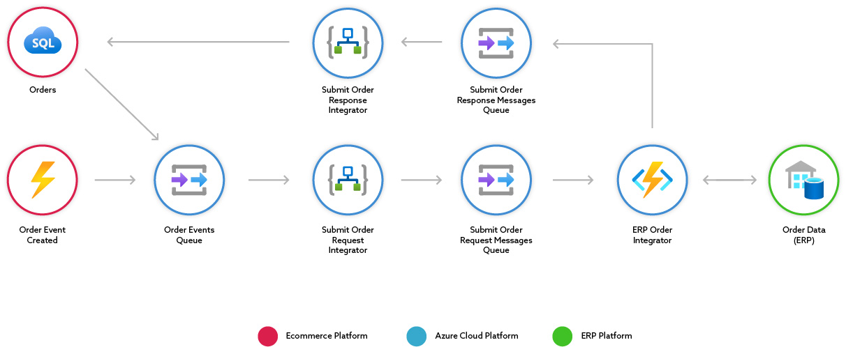 Integration architecture graphic of how a middleware system works
