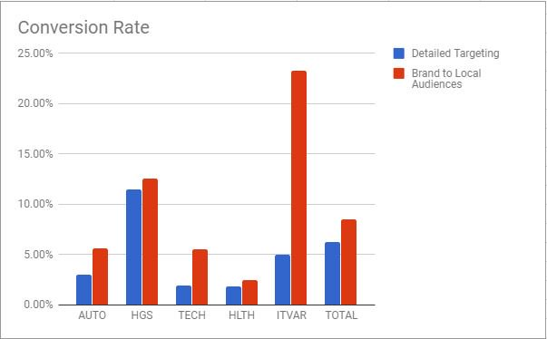 conversion rate updated
