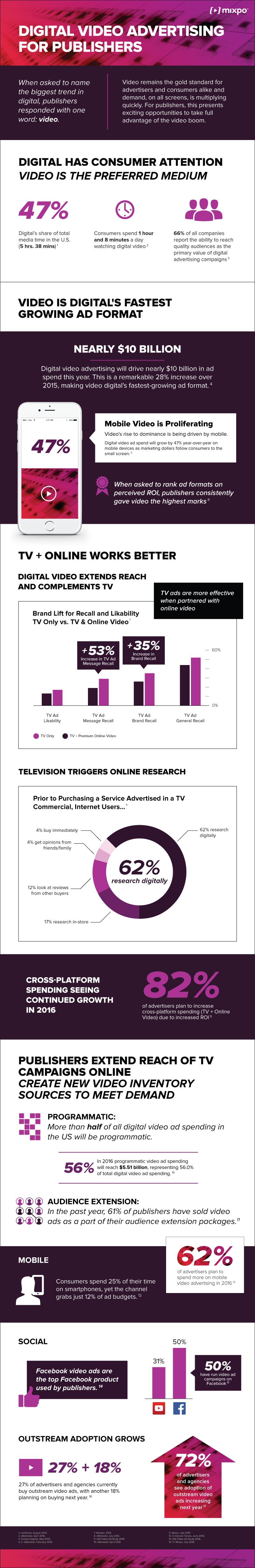 state of digital video advertising
