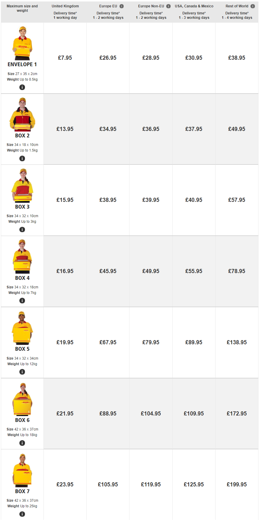 DHL Prices