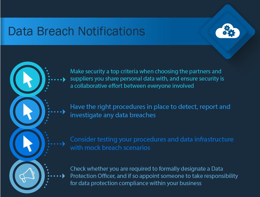 Data Breach Notifications GDPR