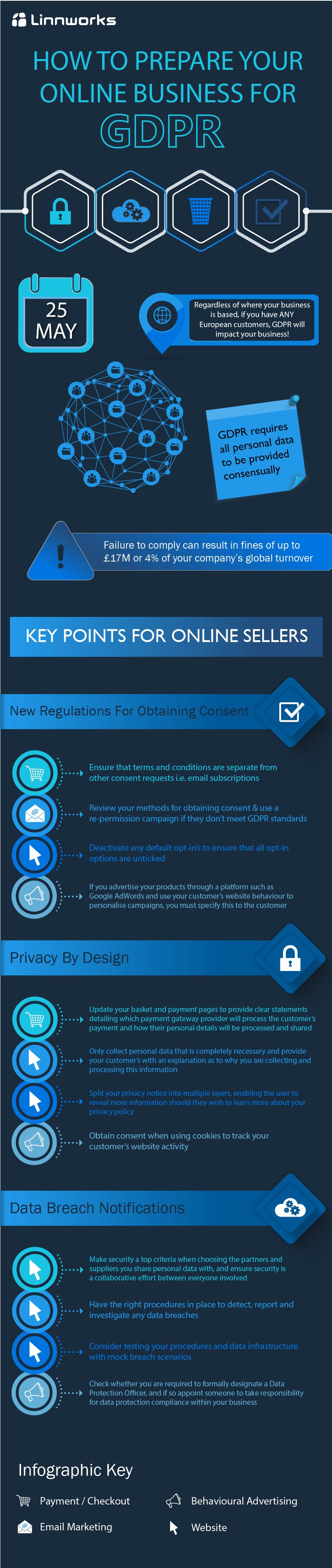 GDPR Infographic Linnworks