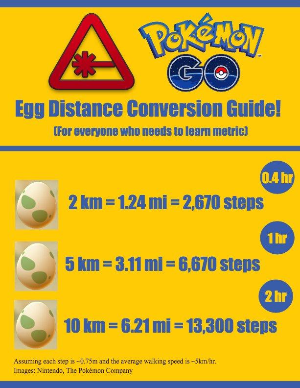 Pokemon Go Egg Distance Conversion Guide