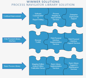 Wimmer Solutions Process Navigator Library Infographic