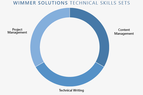 Wimmer Solutions proposal services technical skills (project management, content management, technical writing)