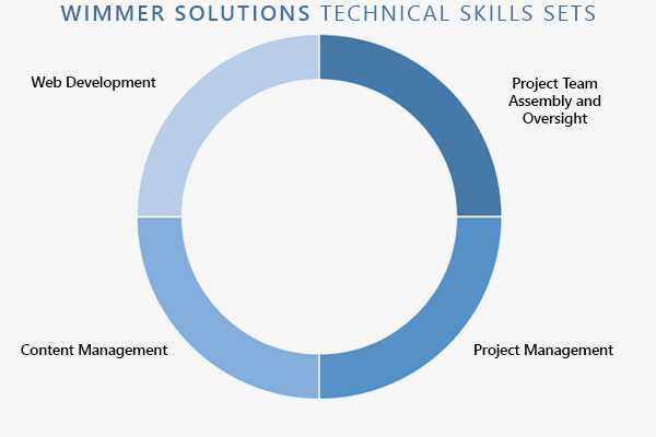 Wimmer Solutions technical skill set for Seattle Children's professional service (web development, project team assembly and oversight, content management, project management)