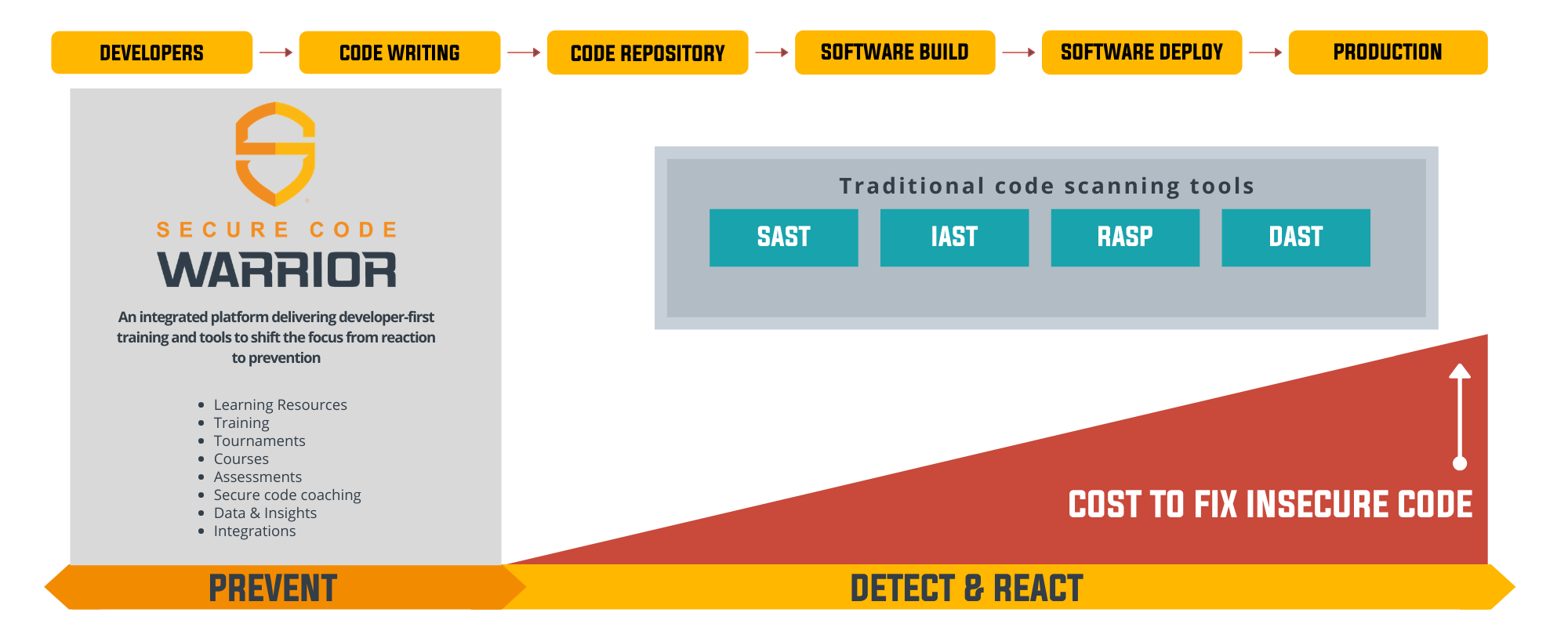 Current application security tools focus on moving from right to left in the Software Development Life Cycle (SDLC) – an approach that supports detection and reaction – detect the vulnerabilities in the written code and react to fix them. Secure Code Warrior starts at the extreme left of the SDLC with a focus on making the developer the first line of defense in their organization and preventing vulnerabilities in the first place.