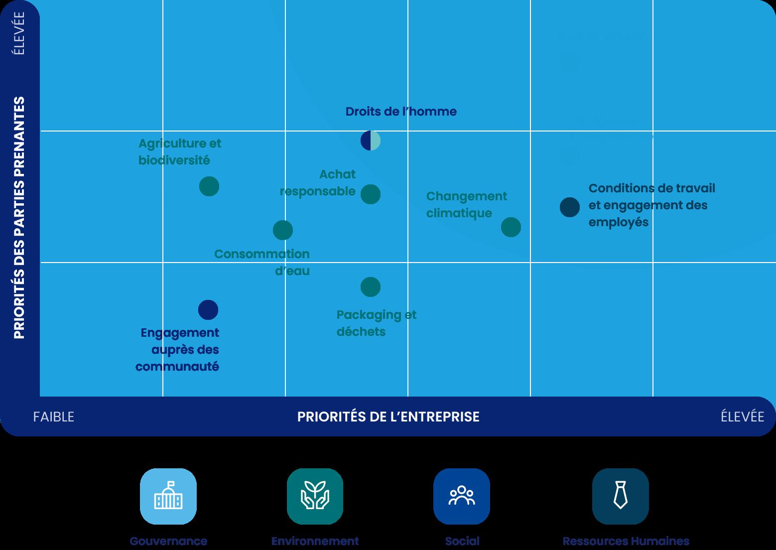 Faites votre étude de matérialité avec Metrio pour prioriser vos enjeux RSE afin d'améliorer votre performance en développement durable