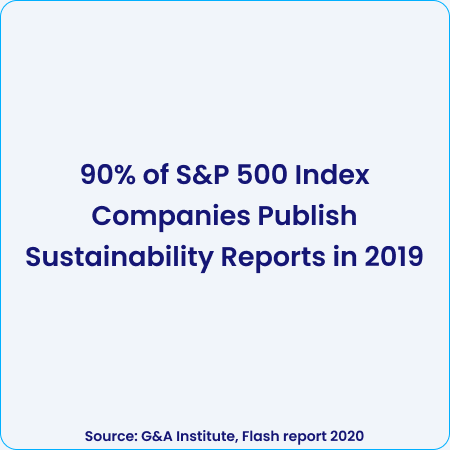 90% of S&P 500 Index companies publish sustainability report in 2019