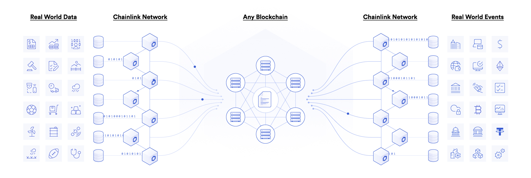 Connect your smart contract to any data diagram