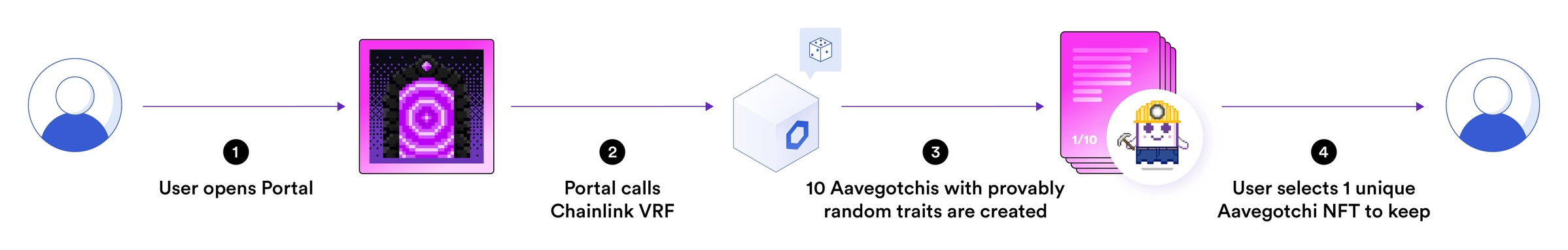Chainlink VRF powers Aavegotchi with verifiable randomness
