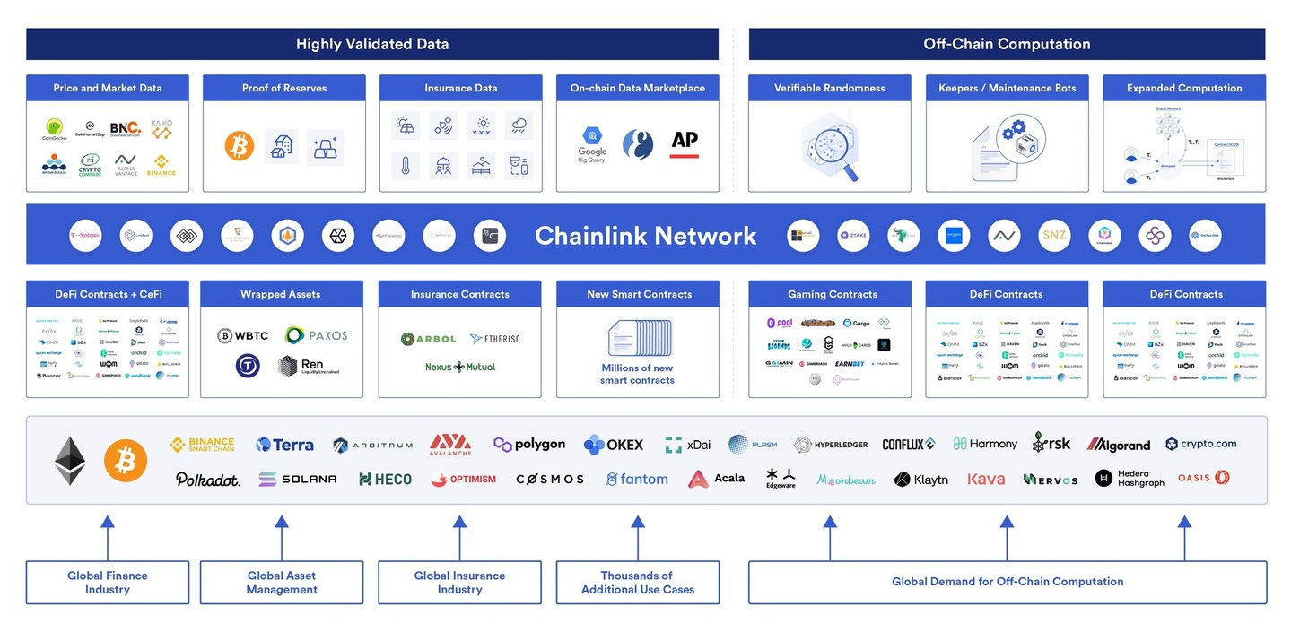Chainlink's decentralized metalayer of oracle networks allows smart contracts to seamlessly use and create an array of new decentralized services that accelerate dApp development, enable cross-chain functionality, and harmonize disparate technologies.