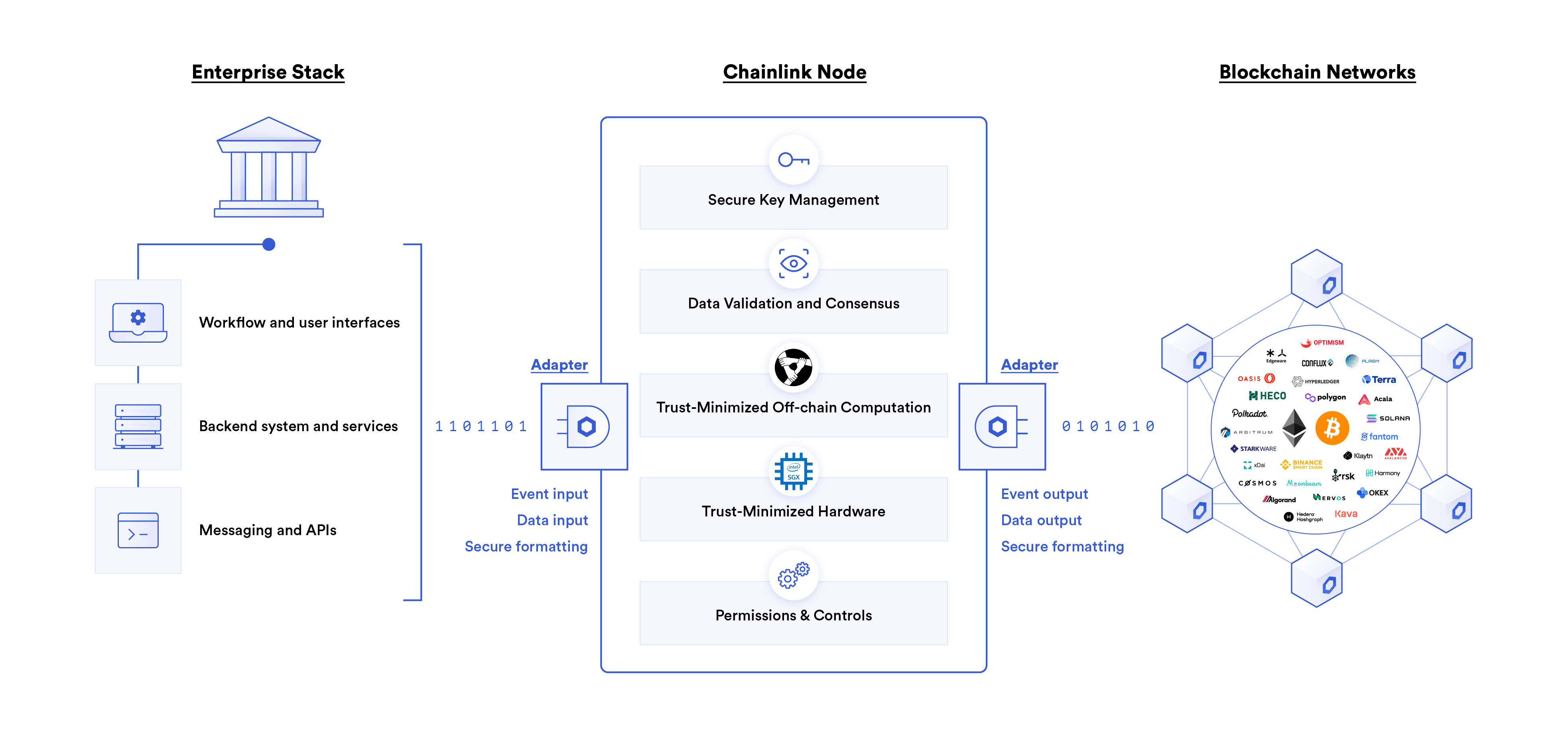 Chainlink empowers enterprises to participate in rapidly expanding on-chain markets by providing a secure middleware that seamlessly connects existing backend infrastructure to smart contracts on any blockchain.