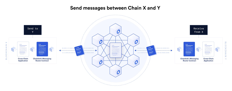 Chainlink Cross-Chain Interoperability Protocol