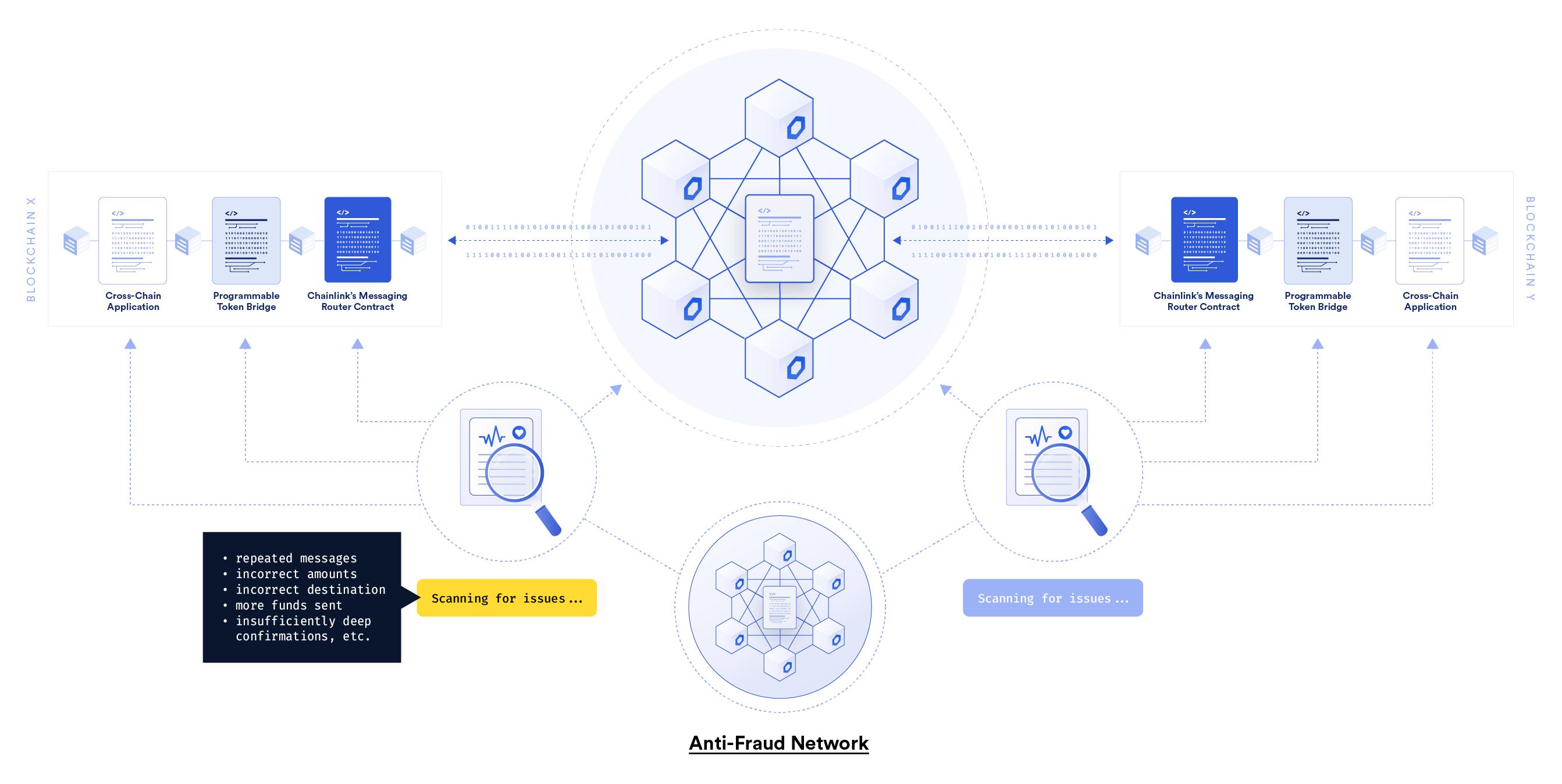 Chainlink Anti-Fraud Network