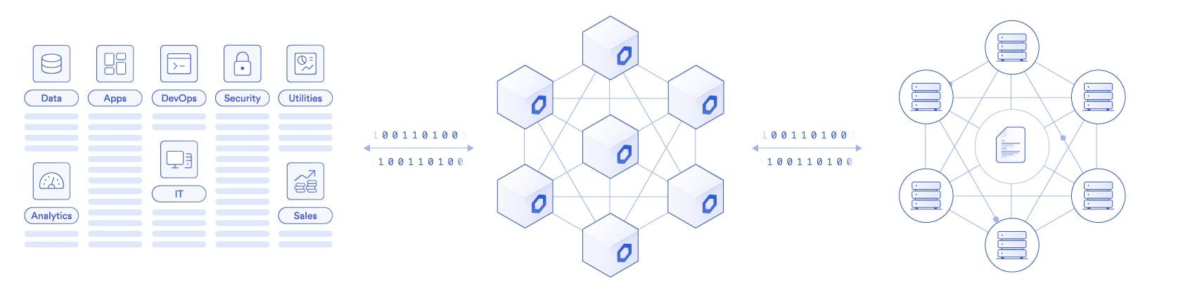 Blockchain adoption for enterprises diagram
