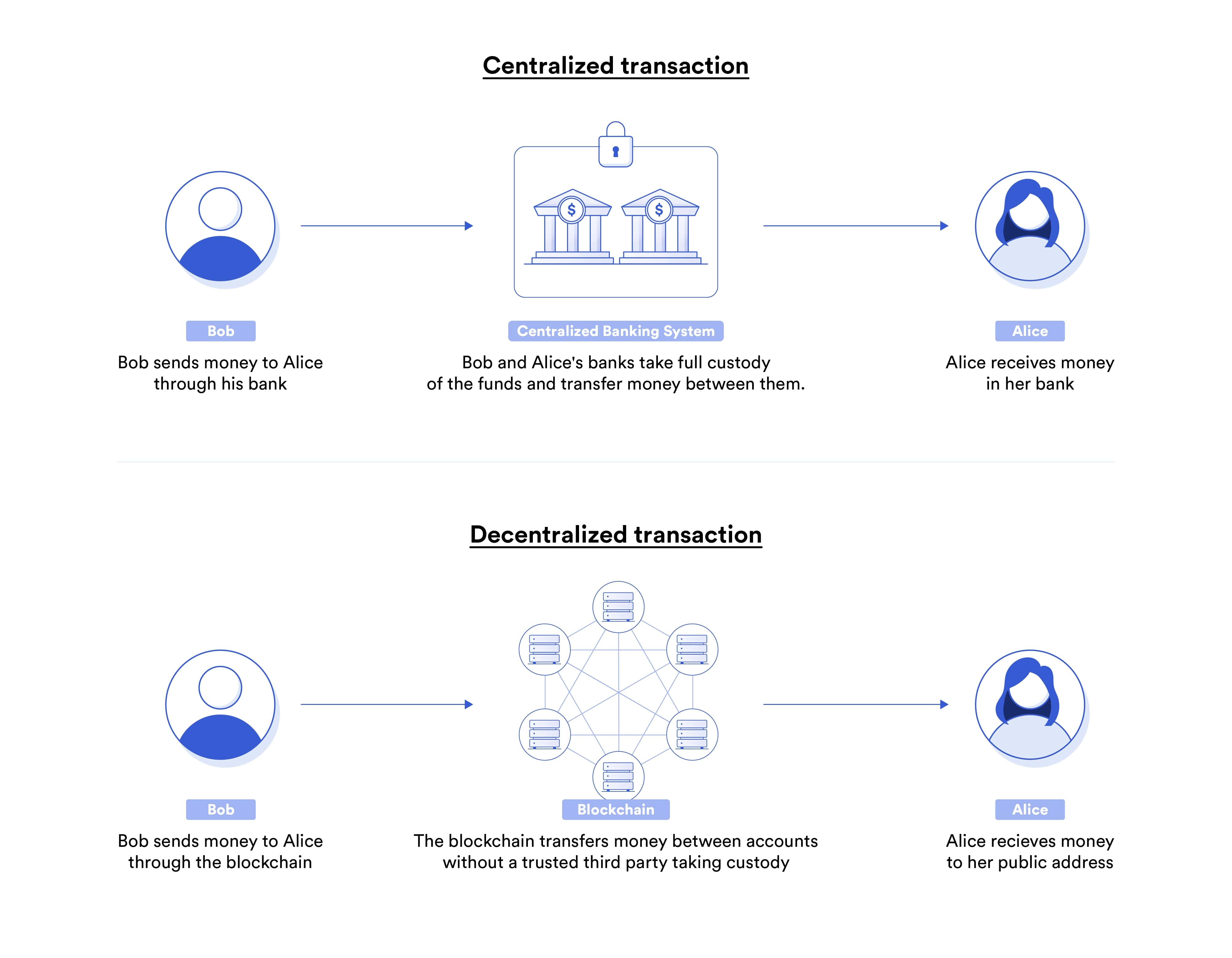 Blockchain vs. banking transaction
