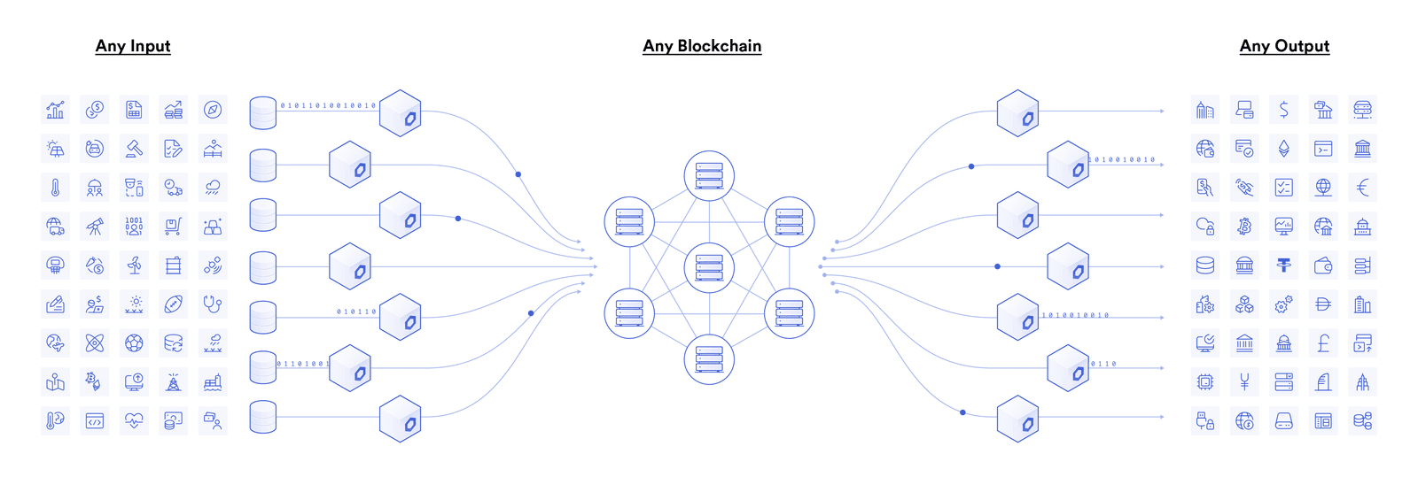 Hybrid smart contracts