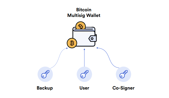Multisig smart contract on Bitcoin