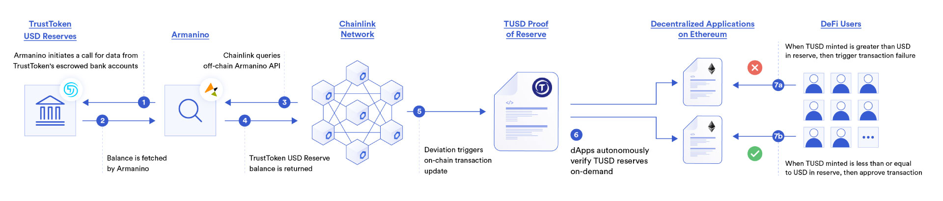 DeFi TUSD stablecoin using Chainlink Proof of Reserve