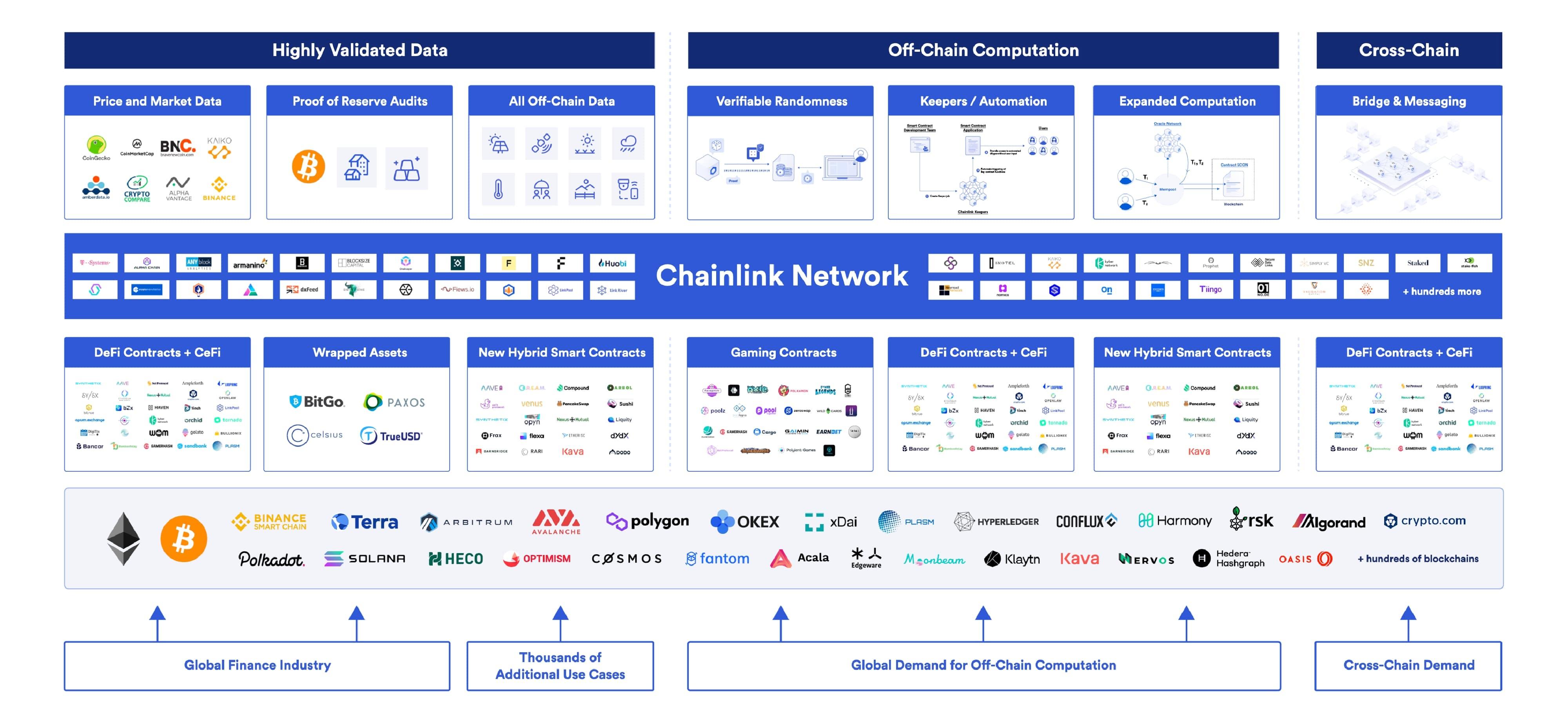 Chainlink decentralized services